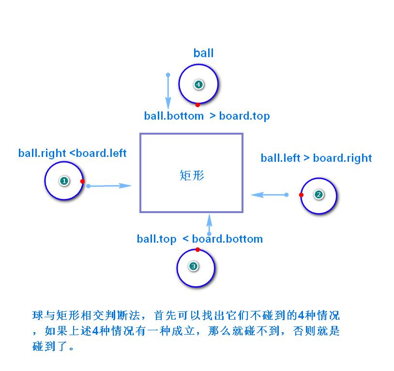 python矩形碰撞小球示例图