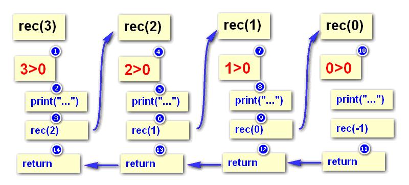 python递归调用分析图