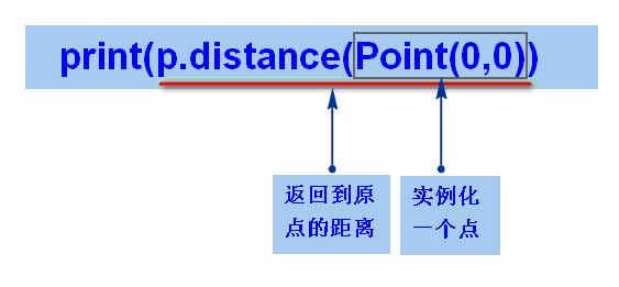 point点实例化距离