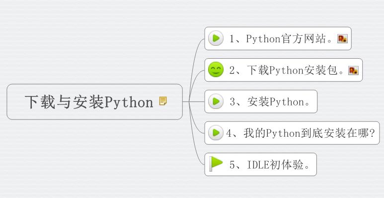 李兴球下载与安装Python视频教程思维导图