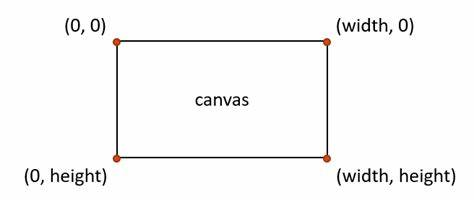 tkinter canvas coordinate system
