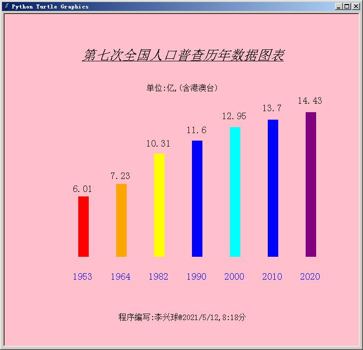 李兴球Python第七次全国人口普查历年数据图表